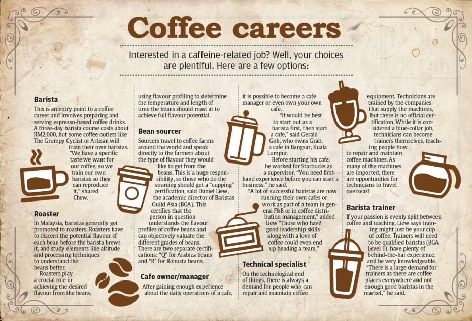 A few jobs in the coffee industry you could consider.