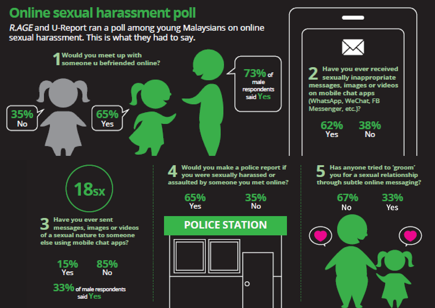 R.AGE via U-Report ran its first poll on online sexual harassment.